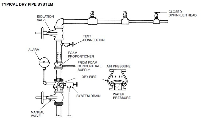 drysprinklersystems