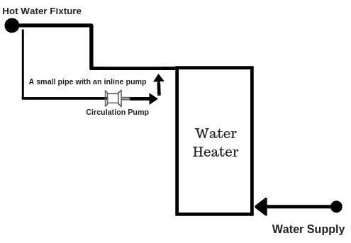 Hot Water Fixture (1)