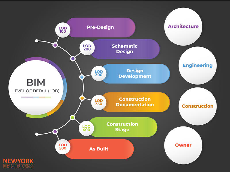 bimlevelofdevelopment
