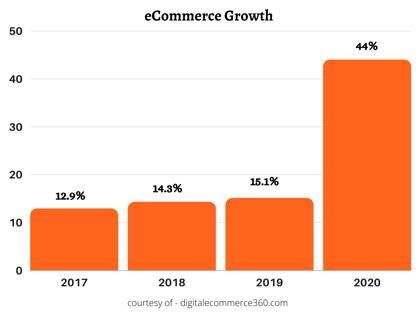 eCom Growth