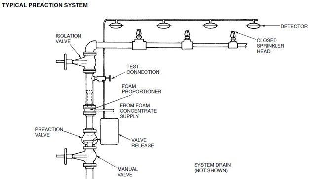 PreAction-sprinkler-system